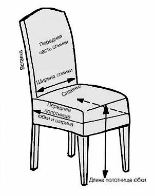 Сиденье для стула выкройки